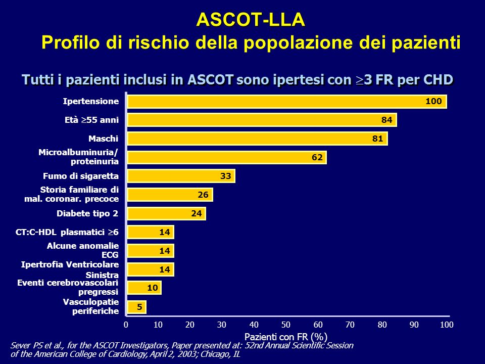 ASCOT-LLA Profilo di rischio della popolazione dei pazienti