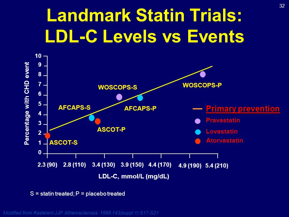 Landmark Statin Trials: LDL-C Levels vs Events