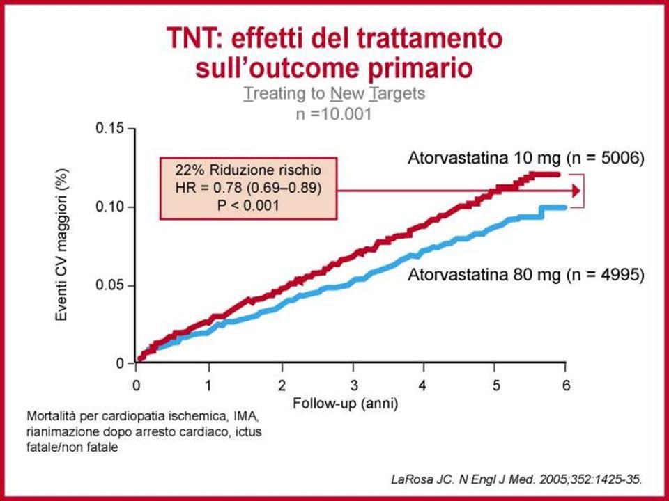 Lo studio TNT dimostra che il trattamento ipolipemizzante intensivo si associa ad un maggiore beneficio clinico (significativa riduzione degli eventi cardiovascolari).