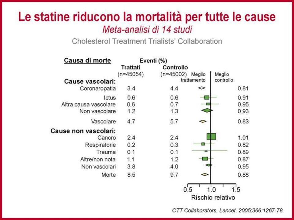 Una meta-analisi di 14 studi con statine (Cholesterol Treatment Trialists' meta-analysis) conferma che le statine sono in grado di ridurre gli eventi cardiovascolari maggiori senza aumentare il rischio di neoplasie o di eventi non-vascolari.