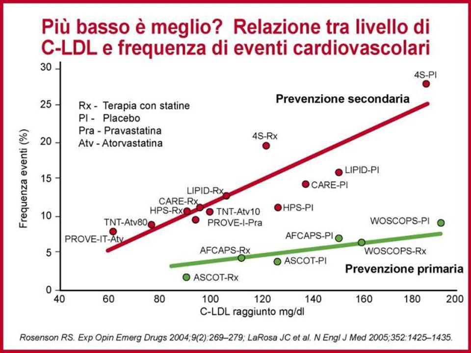 Sia nella prevenzione primaria che in quella secondaria, ogni riduzione dei livelli di LDL si associa ad una riduzione degli eventi cardiovascolari, come dimostrato dai numerosi studi di intervento con statine.