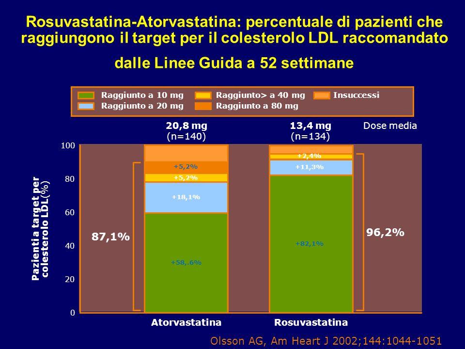 Pazienti a target per colesterolo LDL(%)