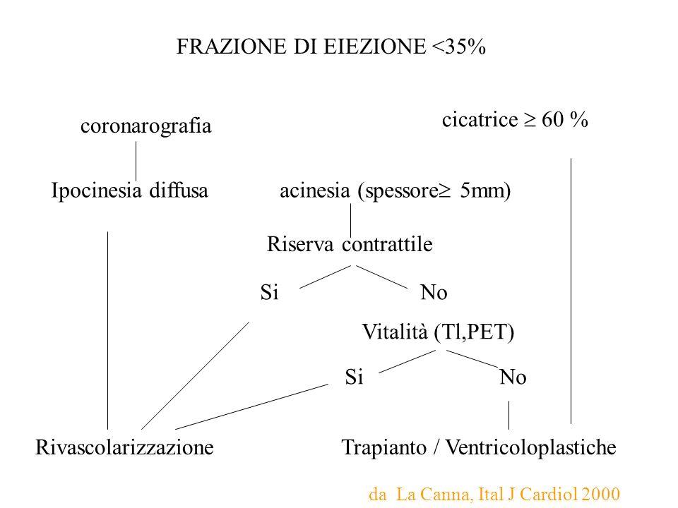 FRAZIONE DI EIEZIONE <35%