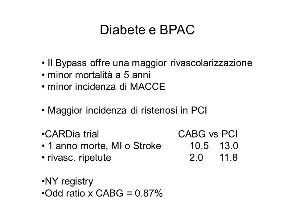 Diabete e BPAC Il Bypass offre una maggior rivascolarizzazione