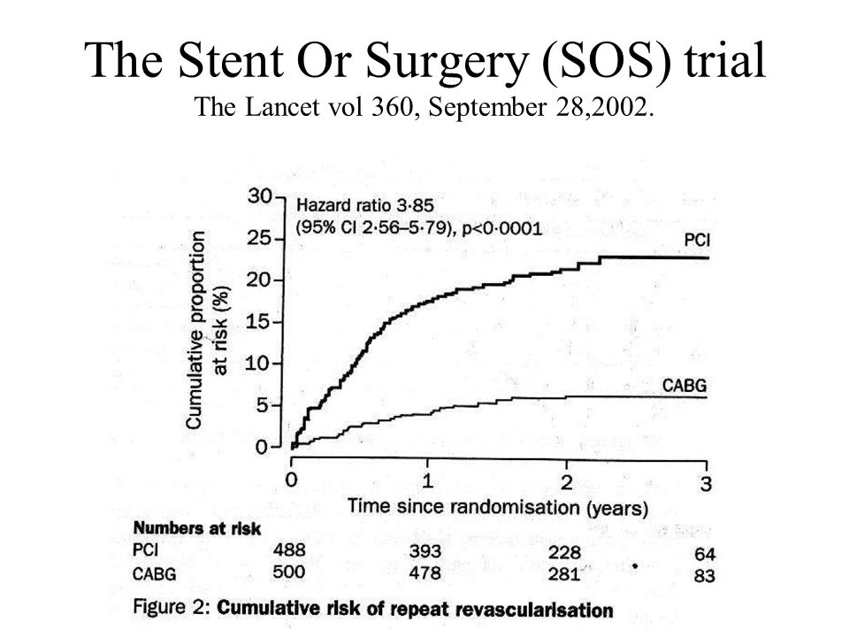 The Stent Or Surgery (SOS) trial The Lancet vol 360, September 28,2002.