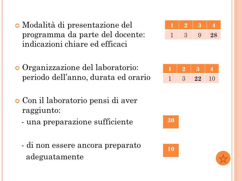 Organizzazione del laboratorio: periodo dell'anno, durata ed orario