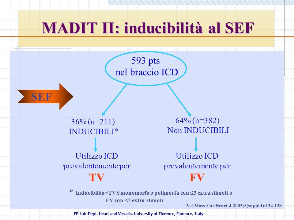 MADIT II: inducibilità al SEF