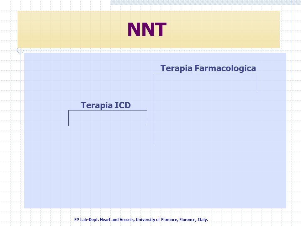 NNT Terapia Farmacologica Terapia ICD