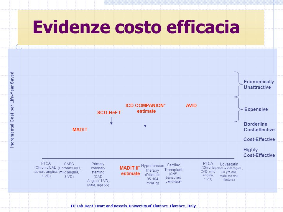 Evidenze costo efficacia