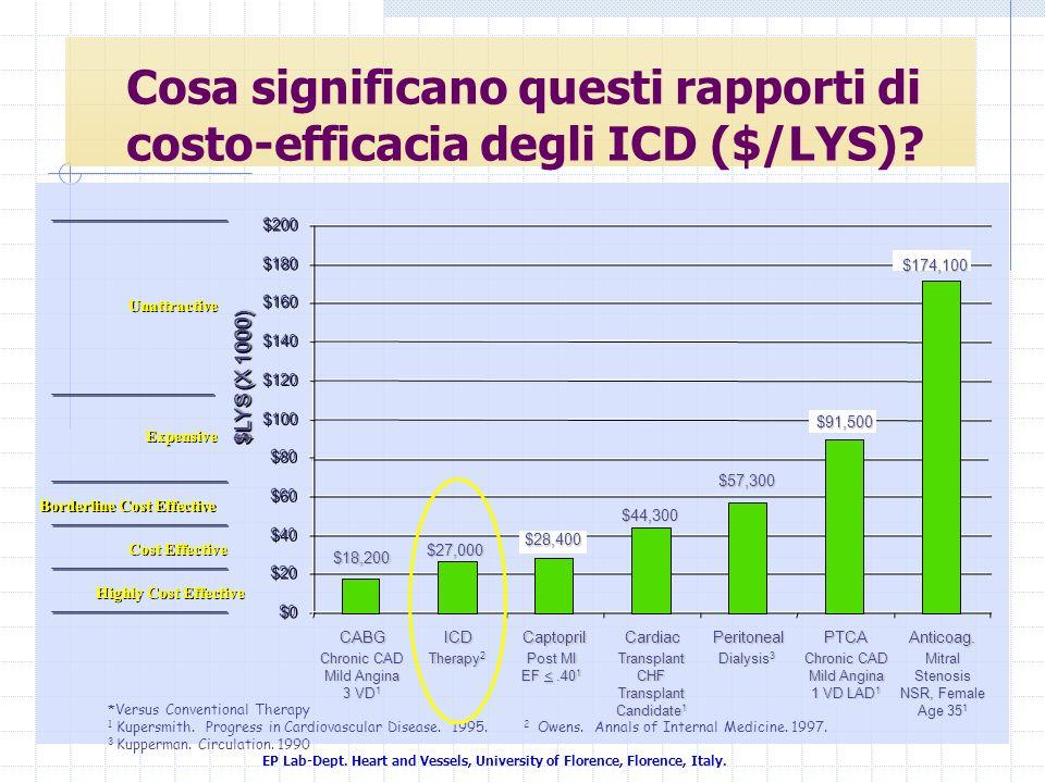 Cosa significano questi rapporti di costo-efficacia degli ICD ($/LYS)