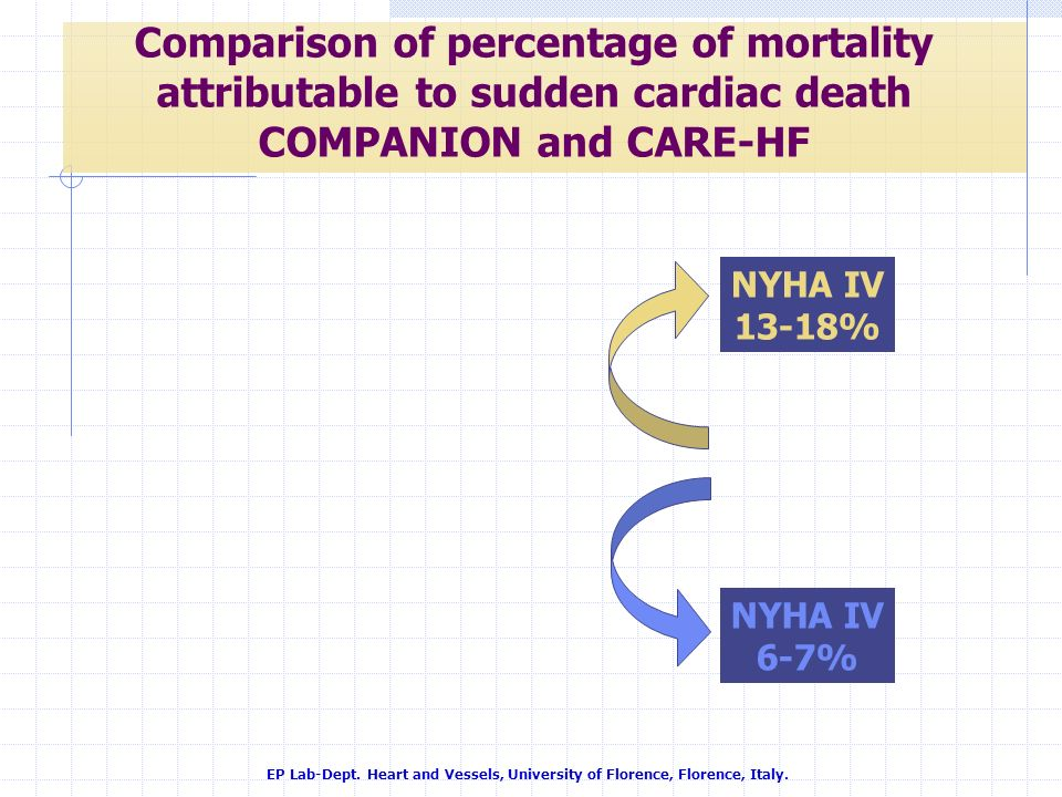 Comparison of percentage of mortality attributable to sudden cardiac death COMPANION and CARE-HF