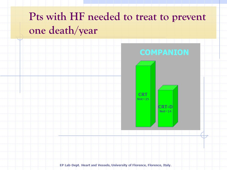 Pts with HF needed to treat to prevent one death/year