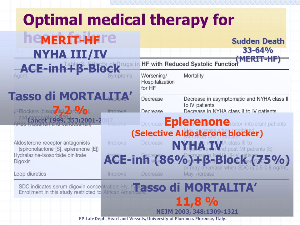 Optimal medical therapy for heart failure