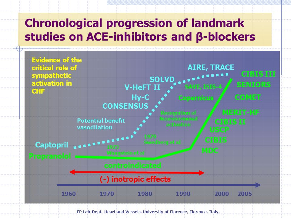 Chronological progression of landmark studies on ACE-inhibitors and β-blockers