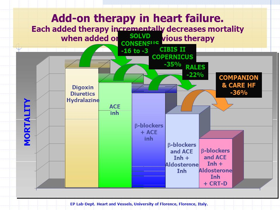 Add-on therapy in heart failure