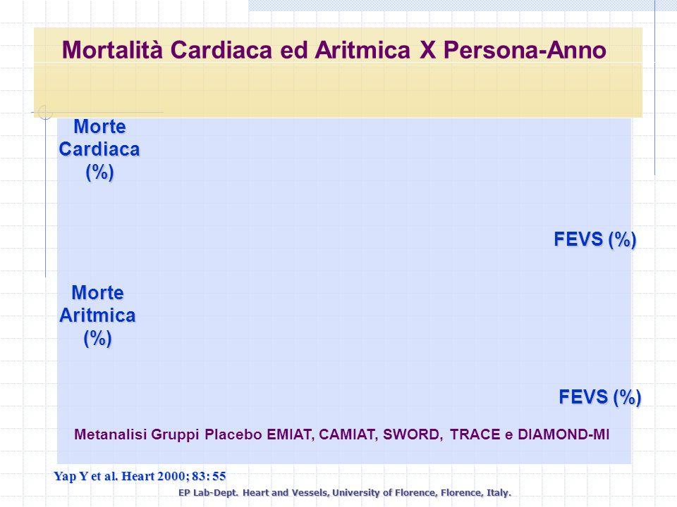 Mortalità Cardiaca ed Aritmica X Persona-Anno