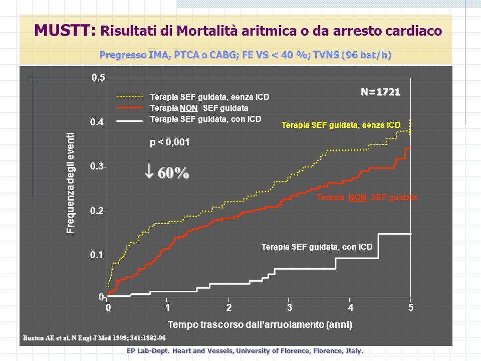 MUSTT: Risultati di Mortalità aritmica o da arresto cardiaco
