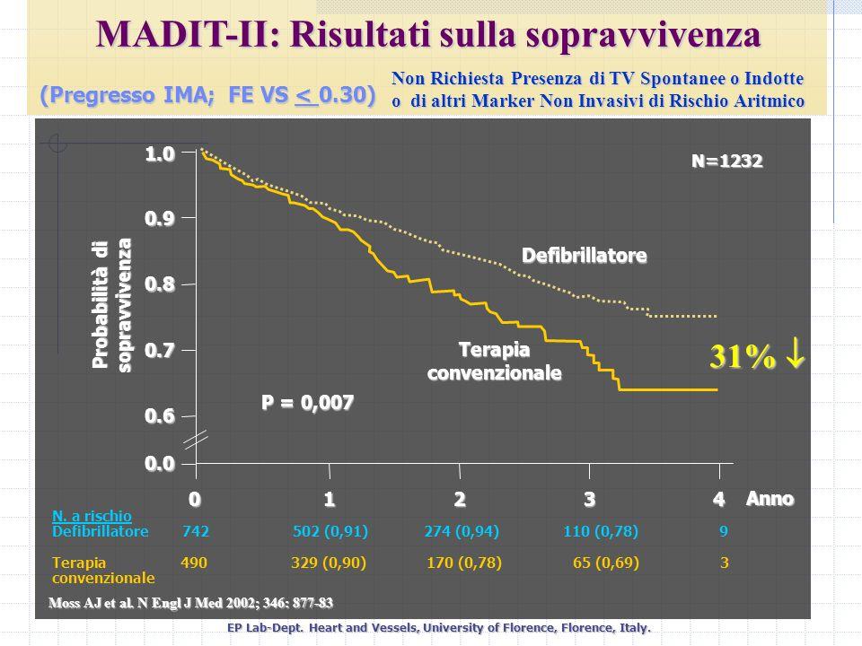 MADIT-II: Risultati sulla sopravvivenza