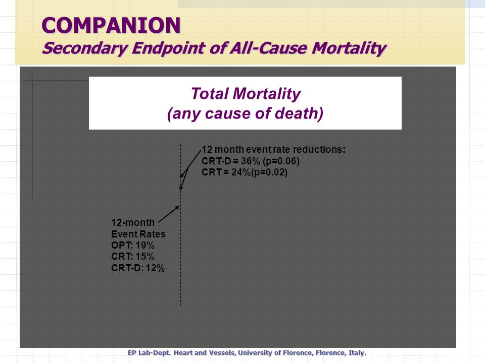 COMPANION Secondary Endpoint of All-Cause Mortality
