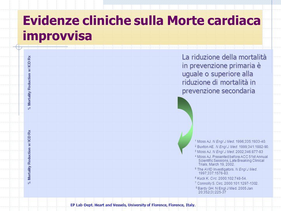 Evidenze cliniche sulla Morte cardiaca improvvisa