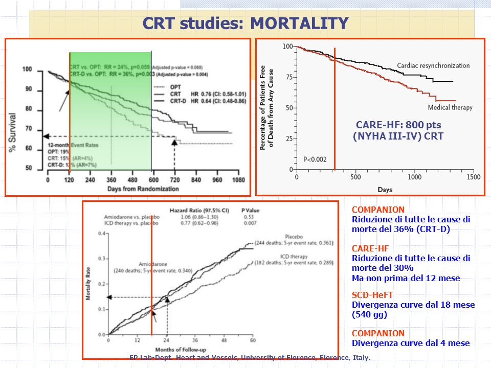CRT studies: MORTALITY