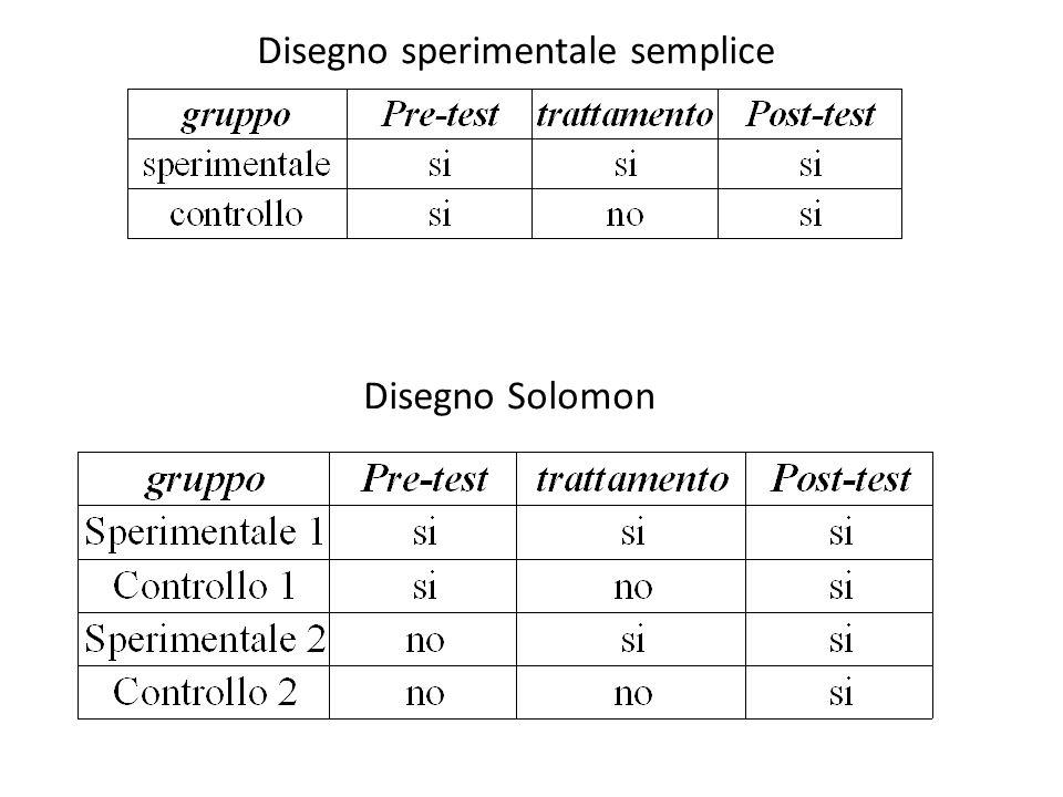 Disegno sperimentale semplice