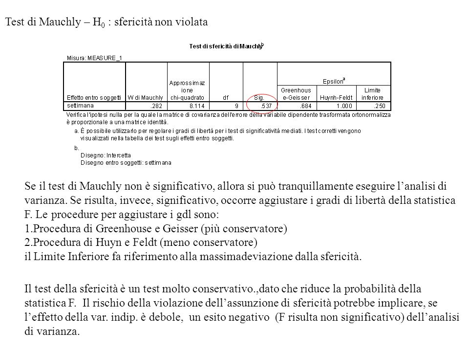 Test di Mauchly – H0 : sfericità non violata