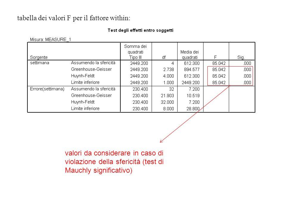 tabella dei valori F per il fattore within: