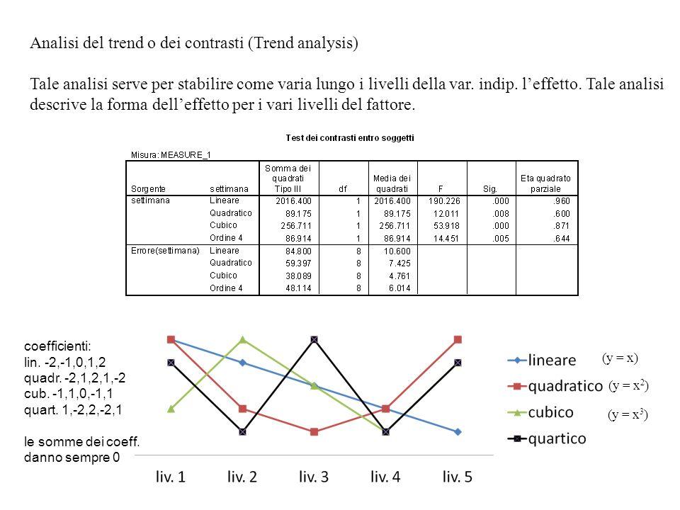 Analisi del trend o dei contrasti (Trend analysis)