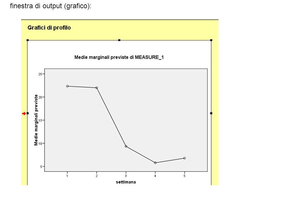 finestra di output (grafico):