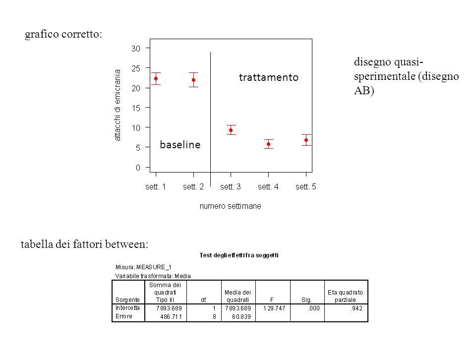 grafico corretto: disegno quasi-sperimentale (disegno AB) trattamento.