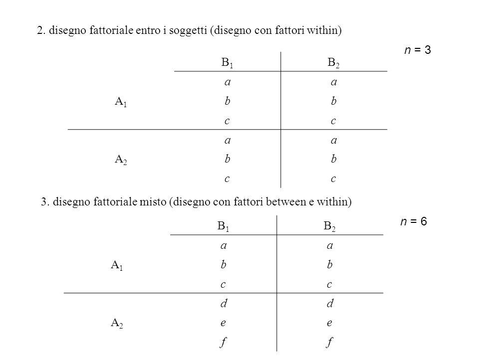 2. disegno fattoriale entro i soggetti (disegno con fattori within)