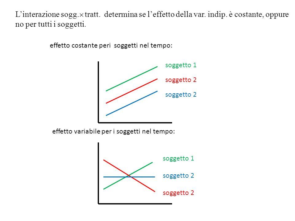 L'interazione sogg.  tratt. determina se l'effetto della var. indip