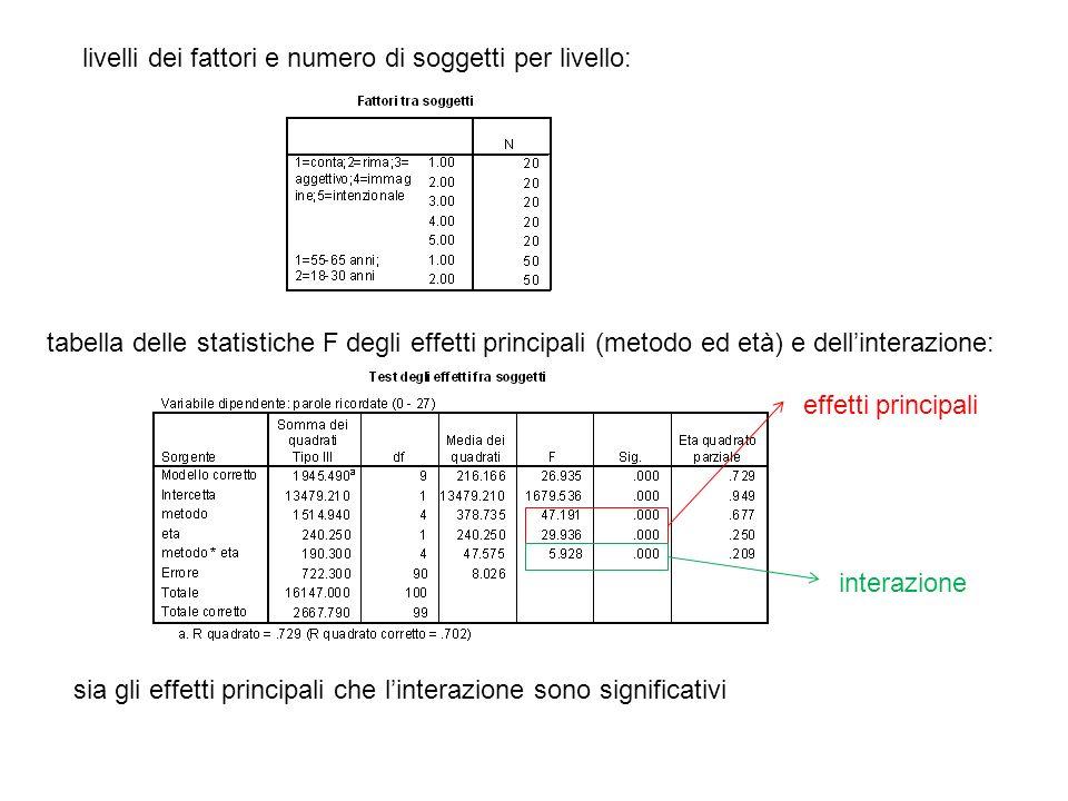 livelli dei fattori e numero di soggetti per livello: