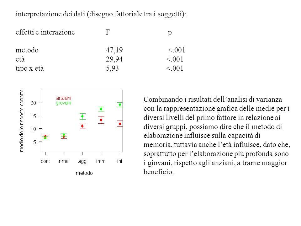 interpretazione dei dati (disegno fattoriale tra i soggetti):