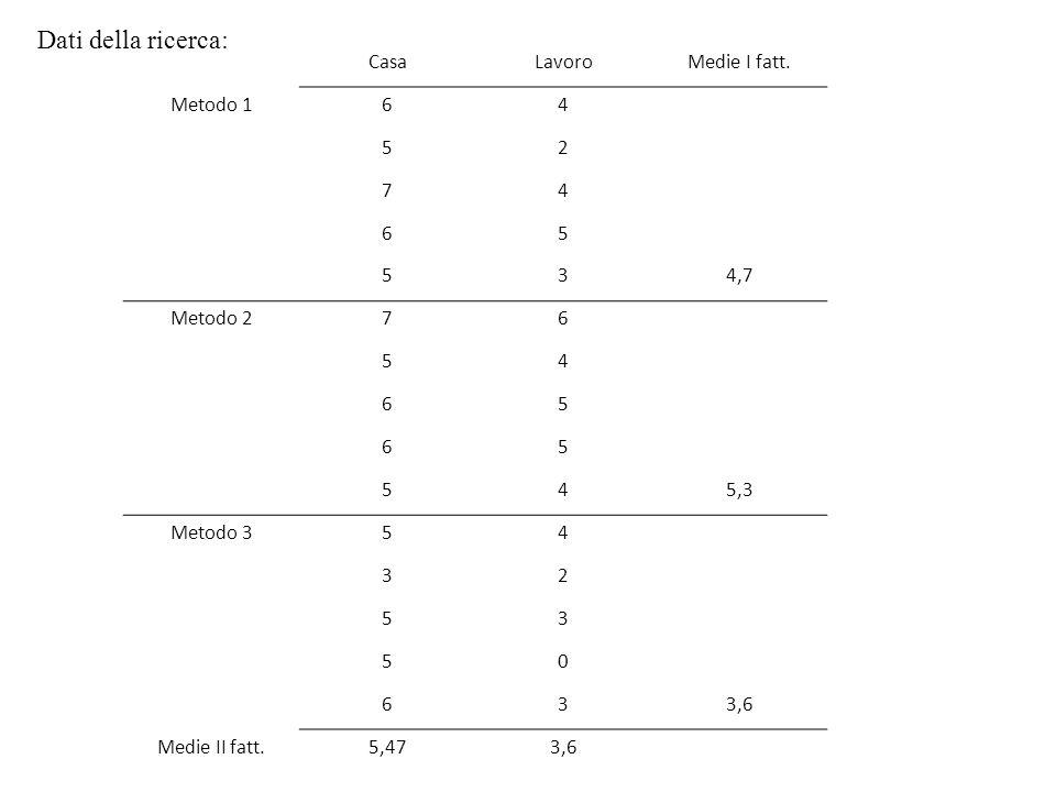 Dati della ricerca: Casa Lavoro Medie I fatt. Metodo 1 6 4 5 2 7 3 4,7