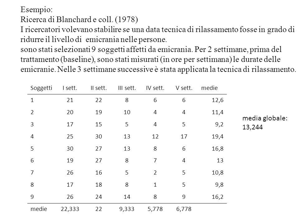 Ricerca di Blanchard e coll. (1978)