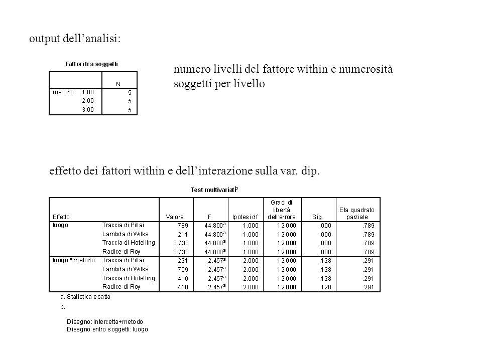 output dell'analisi: numero livelli del fattore within e numerosità soggetti per livello.