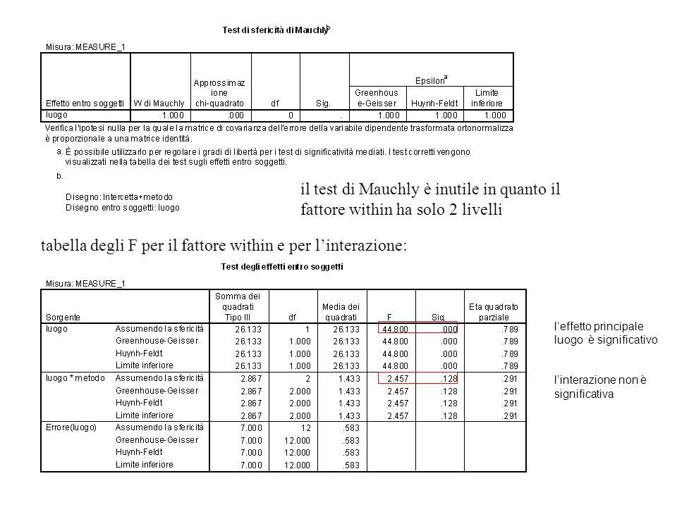 tabella degli F per il fattore within e per l'interazione: