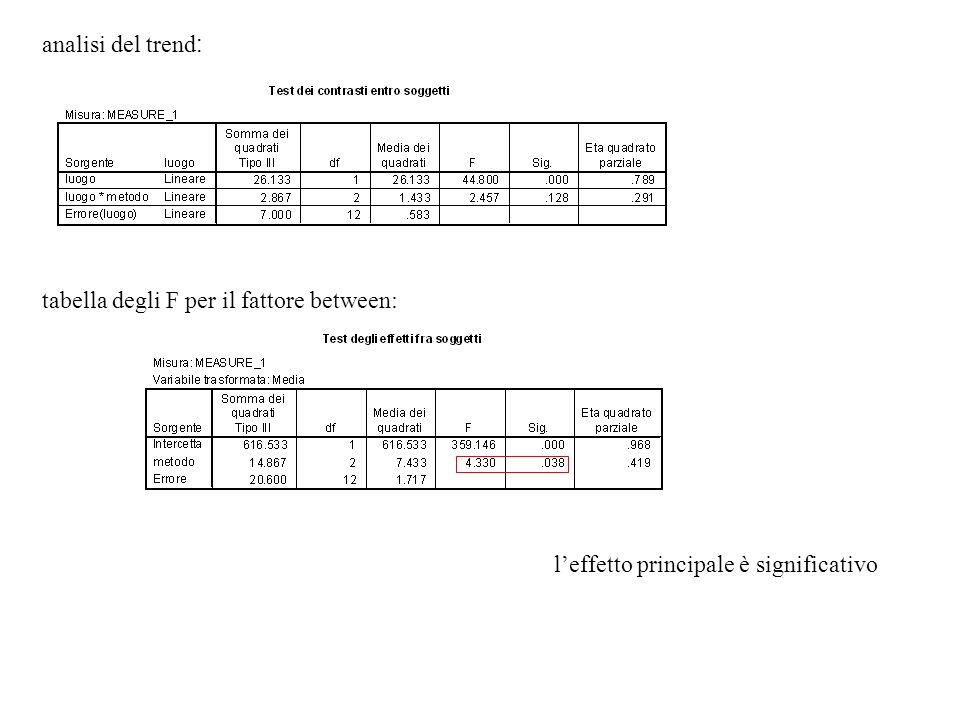 analisi del trend: tabella degli F per il fattore between: l'effetto principale è significativo