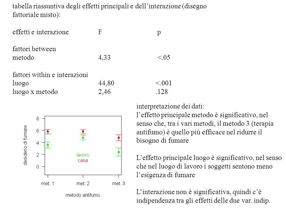 tabella riassuntiva degli effetti principali e dell'interazione (disegno fattoriale misto):