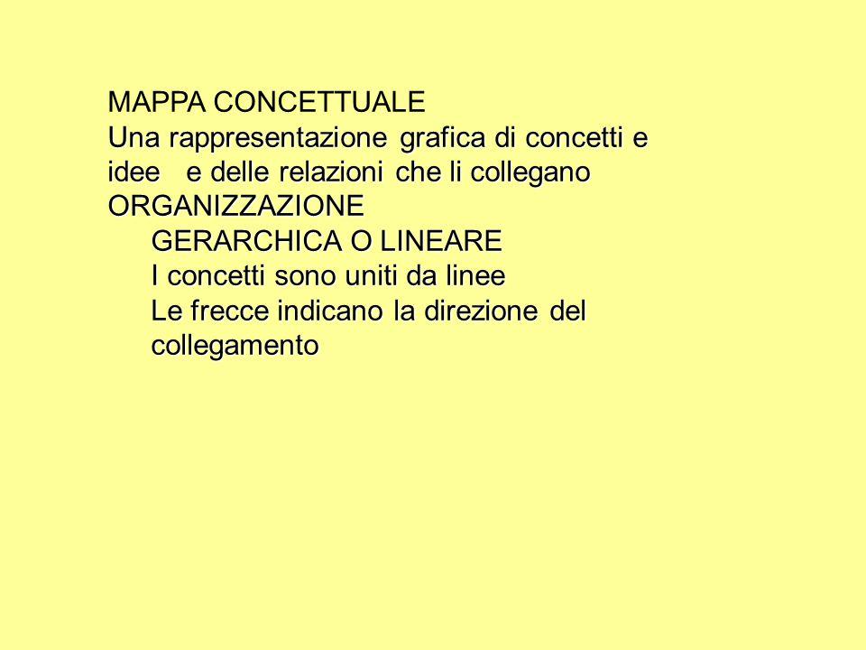 MAPPA CONCETTUALE Una rappresentazione grafica di concetti e idee e delle relazioni che li collegano.