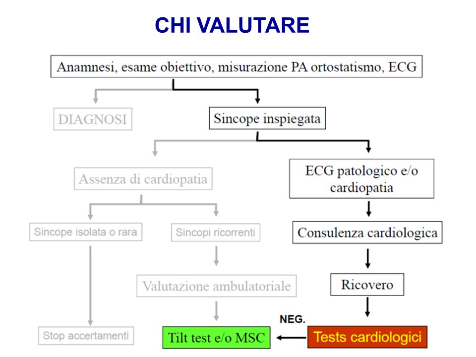 CHI VALUTARE