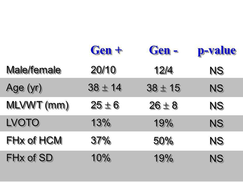 Gen + Gen - p-value Male/female 20/10 NS 12/4 Age (yr) 38  14 38  15