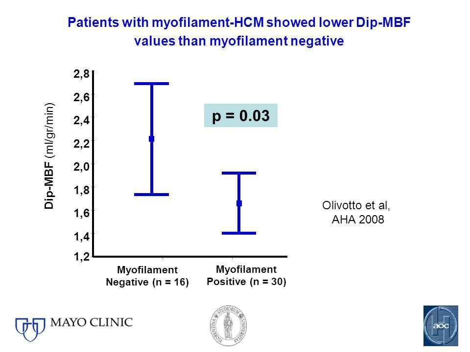 p = 0.03 Patients with myofilament-HCM showed lower Dip-MBF