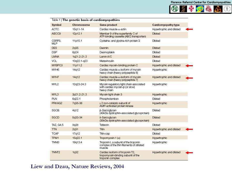 Liew and Dzau, Nature Reviews, 2004