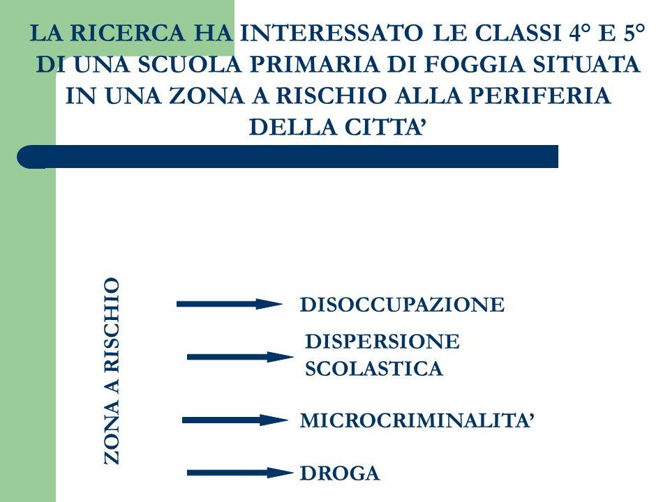 LA RICERCA HA INTERESSATO LE CLASSI 4° E 5° DI UNA SCUOLA PRIMARIA DI FOGGIA SITUATA IN UNA ZONA A RISCHIO ALLA PERIFERIA DELLA CITTA'