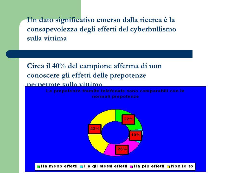 Un dato significativo emerso dalla ricerca è la consapevolezza degli effetti del cyberbullismo sulla vittima