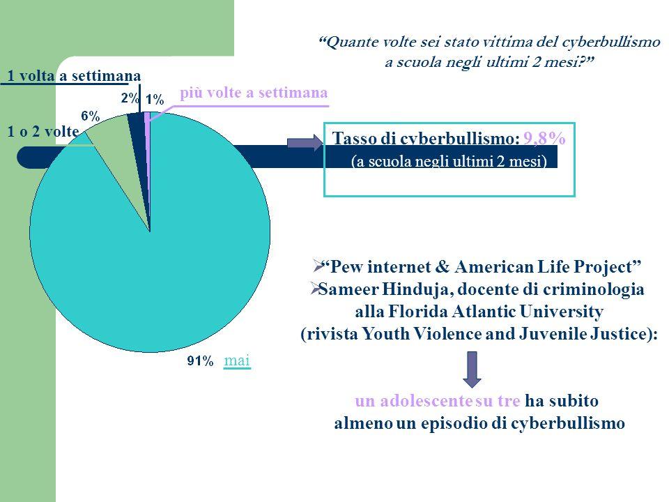 Tasso di cyberbullismo: 9,8%