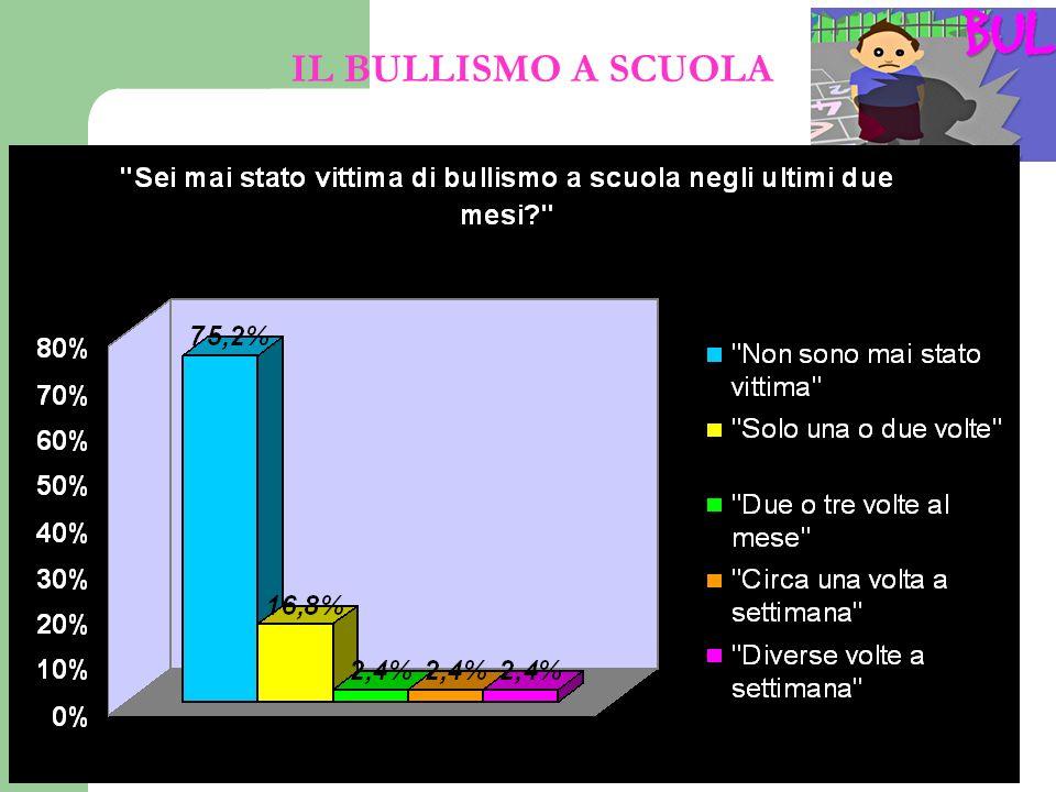 IL BULLISMO A SCUOLA